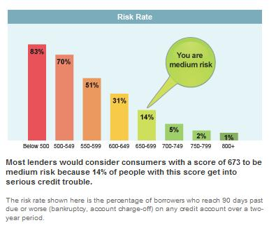 Credit score scale 2011 myfico forums 961938