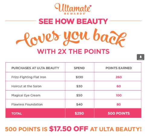 How To Take Advantage of Ulta's Ultamate Rewards! 5 Tips! August 19, & Leave a Comment. AND CHECK THE WEBSITE. and share! Let me know how you like to use your Ulta points in the comments. Don't forget to stop by my LeahTackles YouTube Channel and my Daily Vlog Channel:) I hope you have a great weekend!!