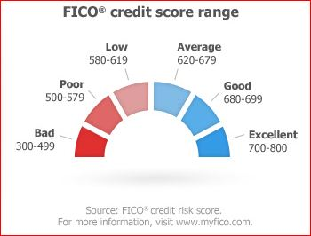 Is this fico score range accurate myfico forums 2811933