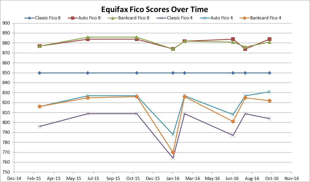 EQ Fico graph updated.jpg