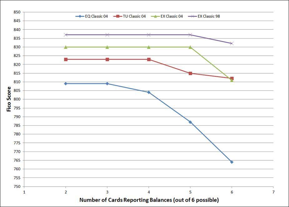 cards reporting balances.jpg