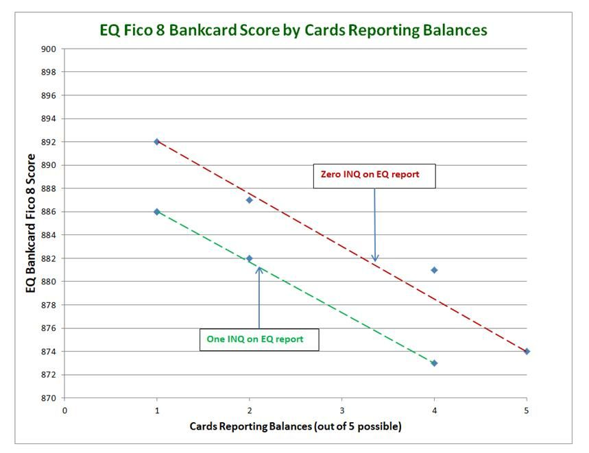 EQ BC Fico 8 vs cards reporting a balance.jpg