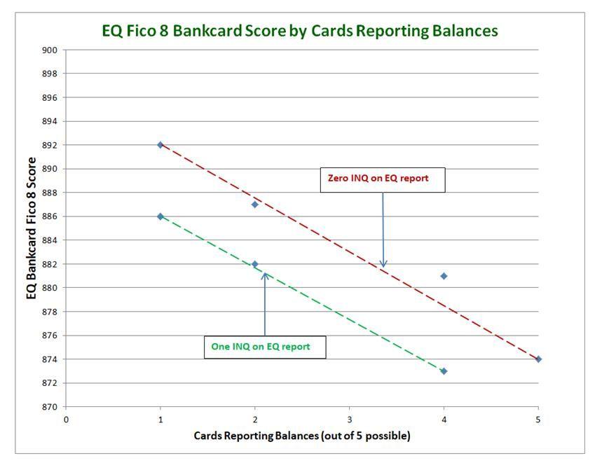 EQ BC Fico 8 vs cards reporting a balance.jpg