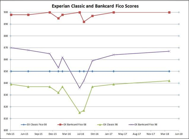 Experian BCE graph.jpg