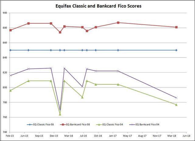 Equifax BCE graph.jpg