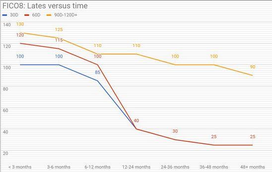ABCD lates graph.jpg