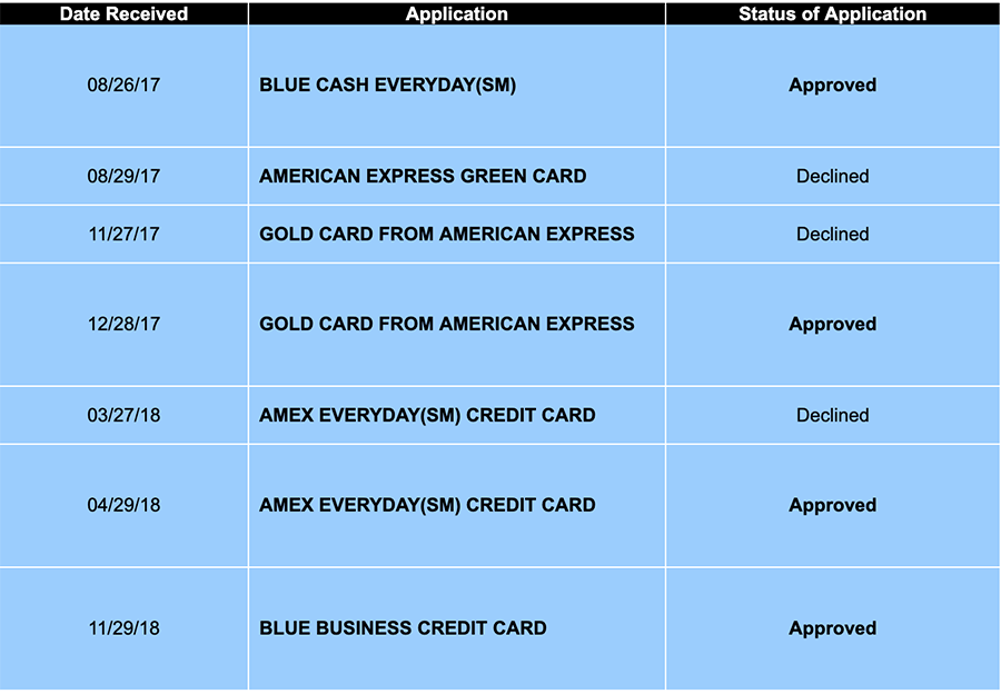 45444i641BF9D6FA6BD928?v=1 - How Long To Wait Between Amex Applications