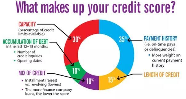Pie chart - What makes up your credit score.JPG