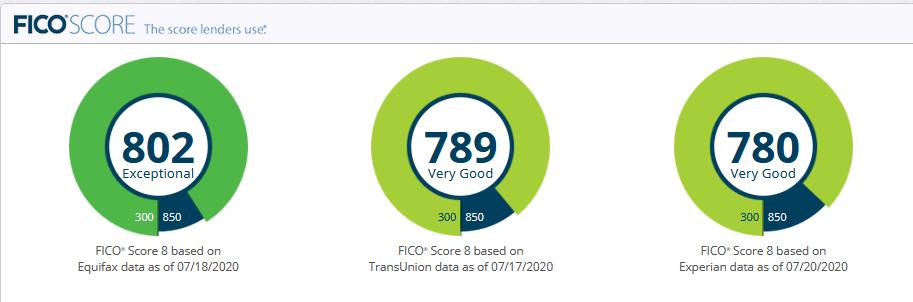 FICO-8 Scores