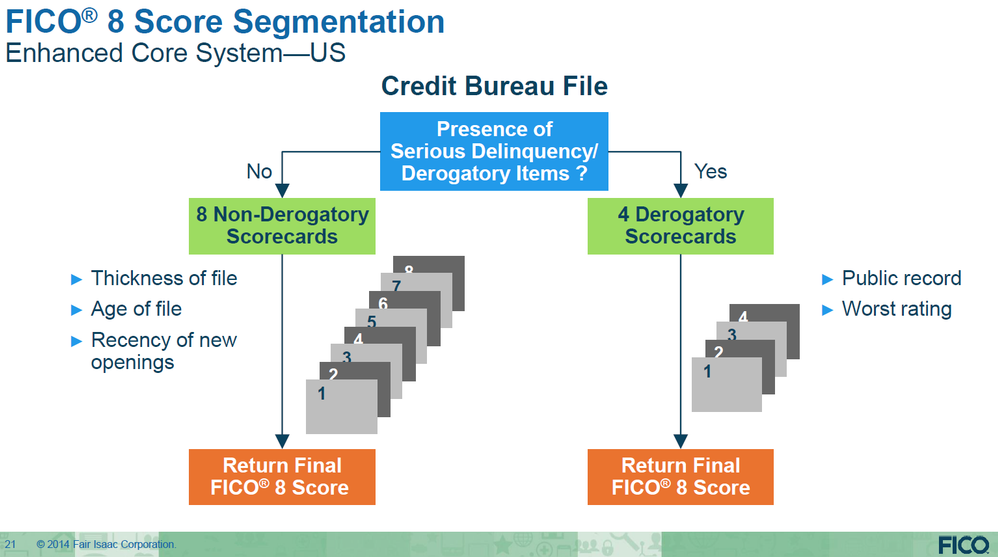 fico_8_score_segmentation_chart.png
