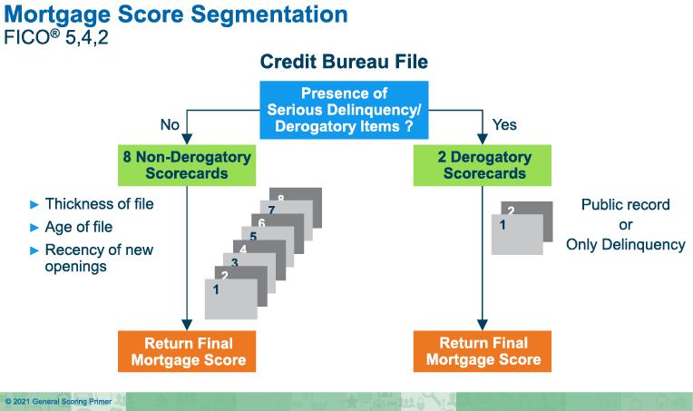 mortgage_scores_segmentation_chart.png