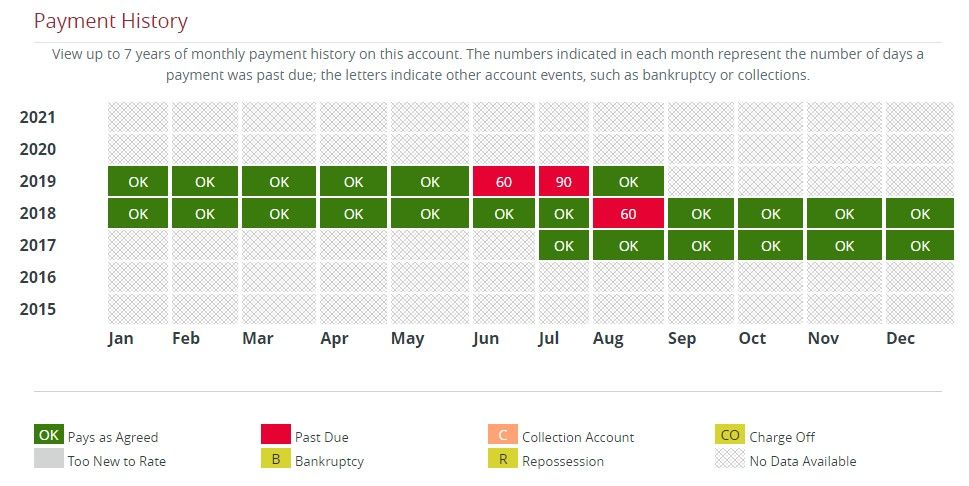 EQ Payment History for BofA