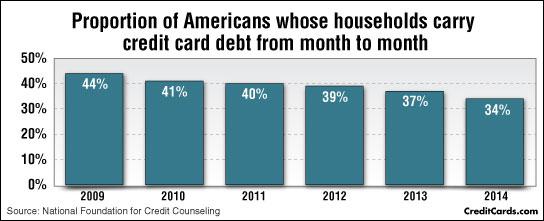 fewer-revolving-debt2.jpg