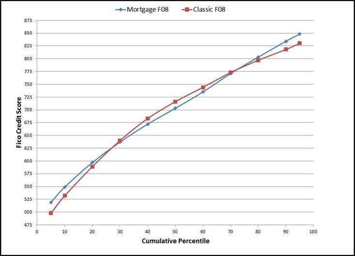 Mortgage Fico 08.jpg