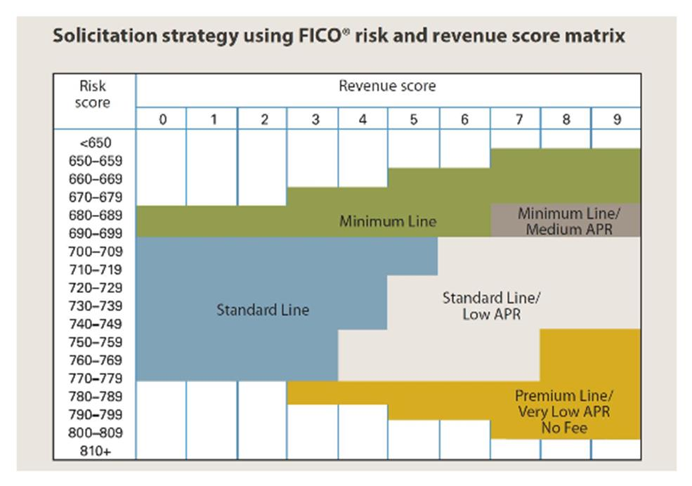 Solicitation strategy using Fico.jpg