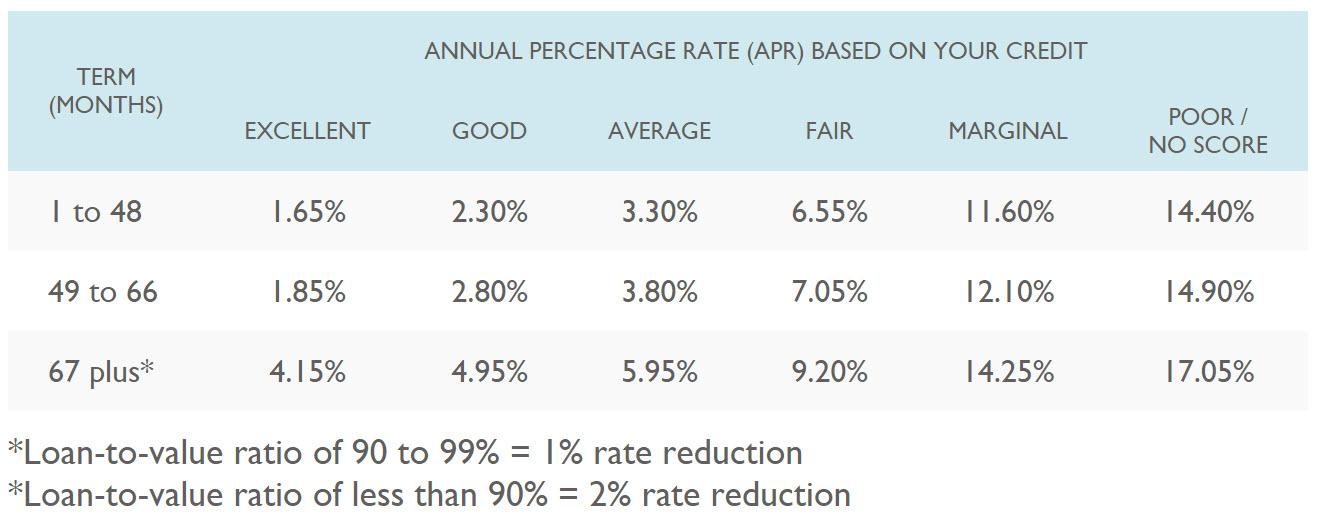 UFCU Car Rates.jpg