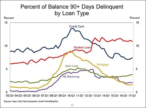 90 day delinquencies.jpg