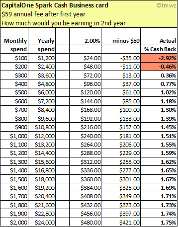 Cash back credit card charts myfico forums 4004725 this is a comparison to show earning potential of the wells fargo propel 365 card reheart Gallery