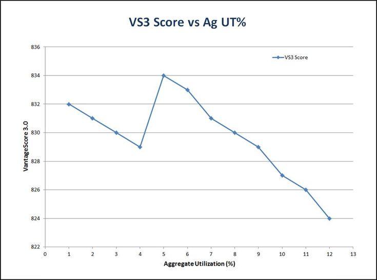 VS3 graph.jpg