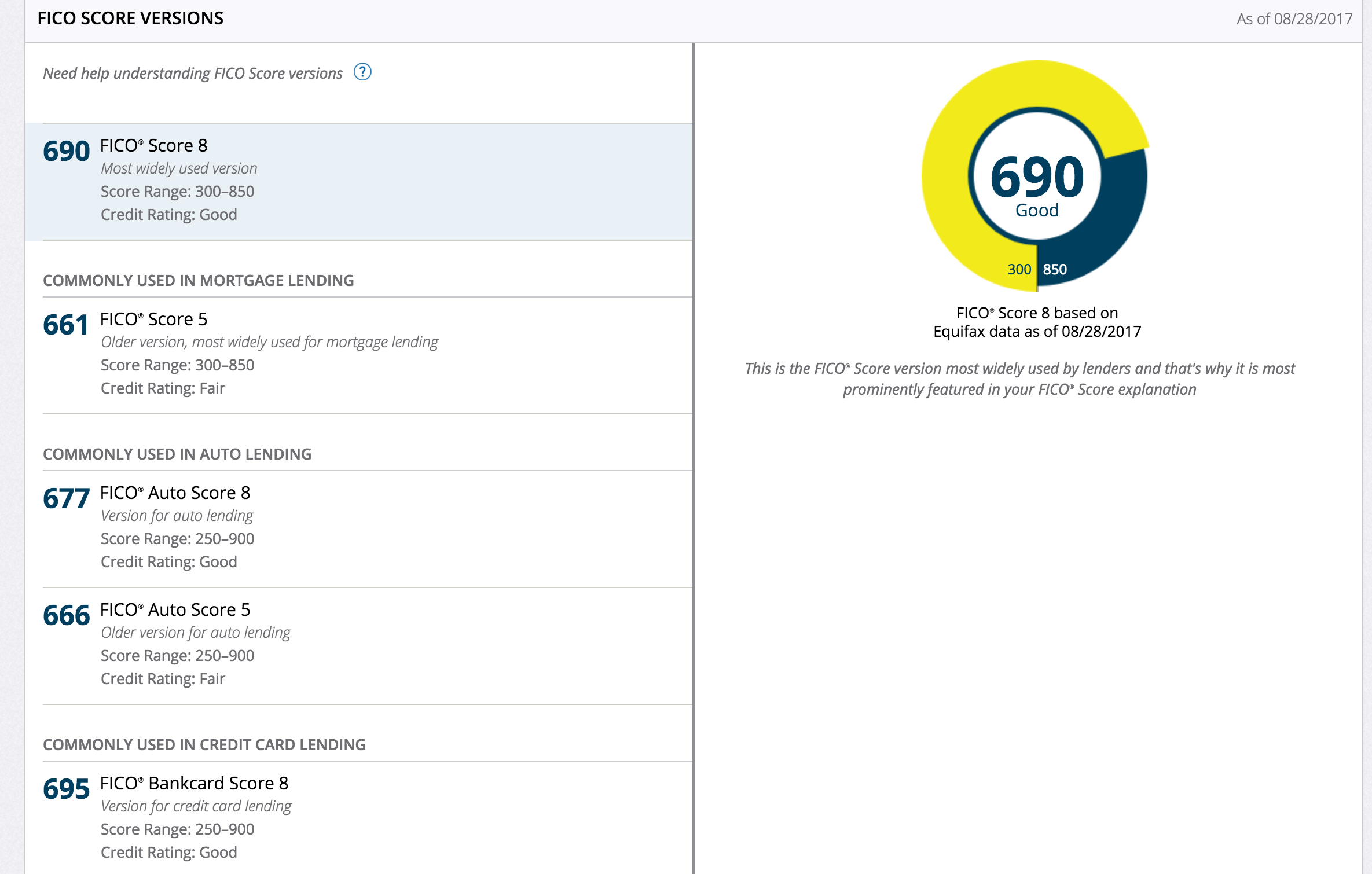 Is 680 A Good Credit Score >> Is 680 A Good Credit Score | New Car Release Information