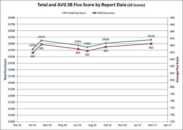 3B Report Total & AVG graph.jpg