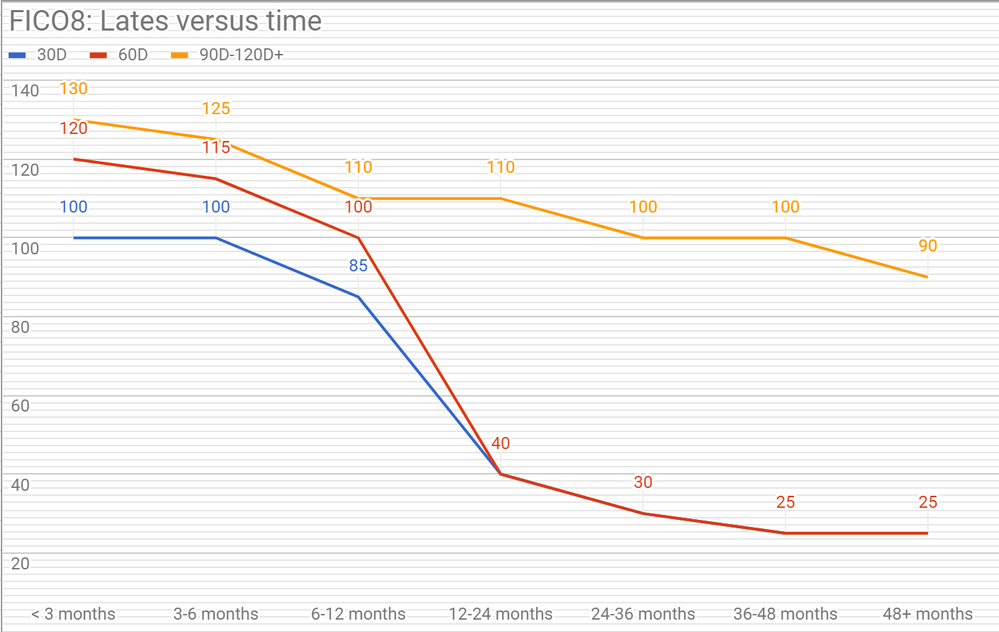 Fico8 Lates Versus Time Png
