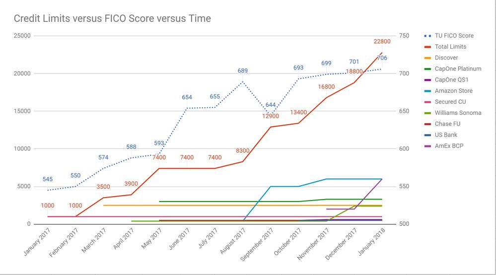 credit limits vs fico vs time jan 5 2018.png