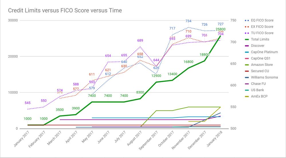 credit limits vs fico vs time jan 18 2018.png