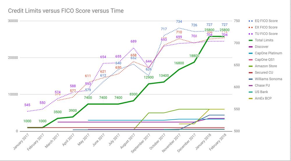 credit limits vs fico vs time feb 3 2018.png