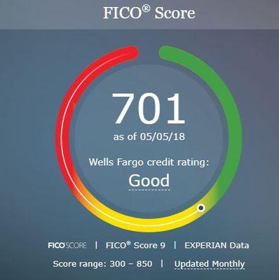 Image result for credit score wells fargo