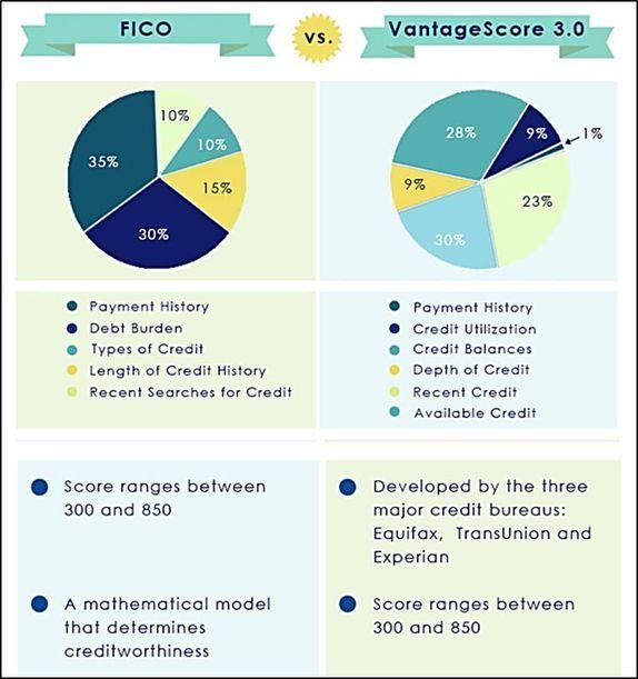 Fico vs Vantage.jpg