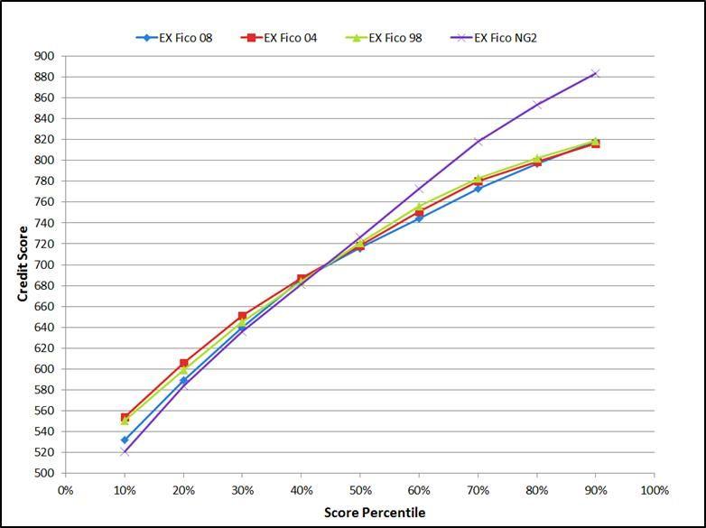 EX Fico score graph.jpg
