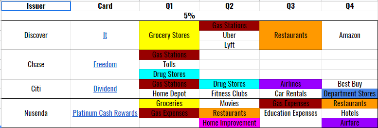 5% categories.PNG