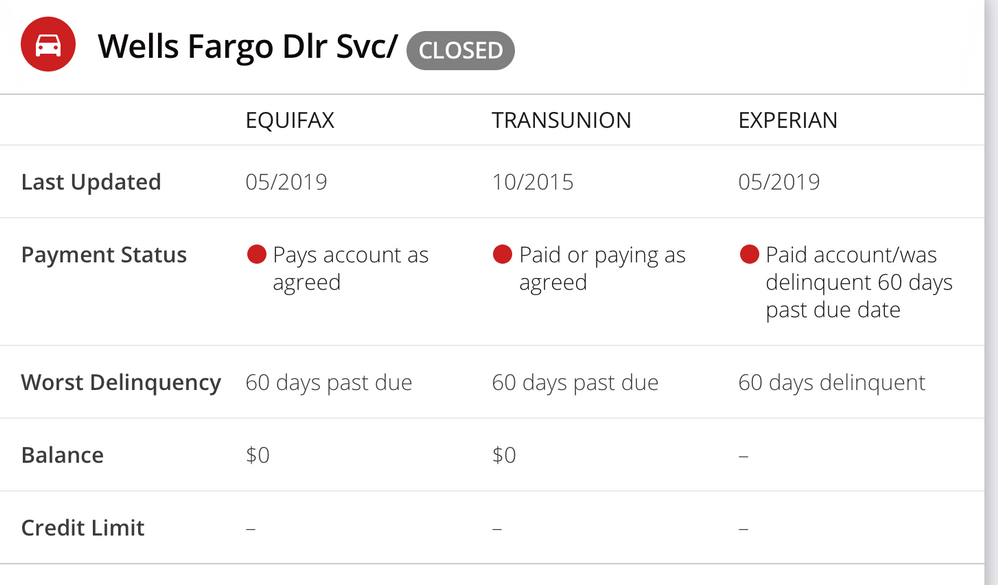 Wells Fargo Dealer Services Reporting 30 day lates