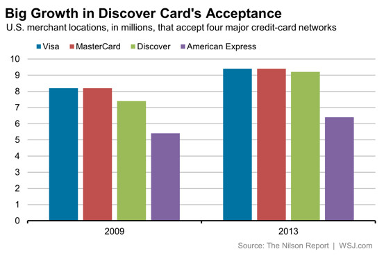 american express vs discover acceptance myfico forums 4735426